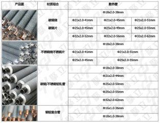 Which fins are suitable for air heat exchanger manufacturers